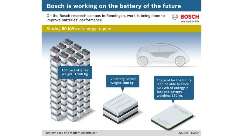 Moving toward clean mobility | Bosch Global
