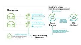 Bosch Smart Charging
